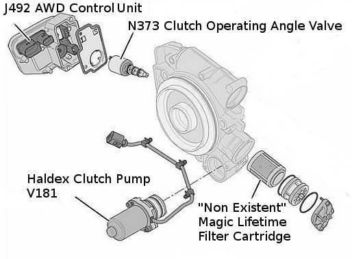 Guide To Generation 4 Haldex Trouble Shooting - Haldex Parts