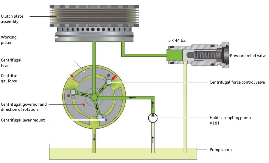 Generation 5 Haldex Fault Finding Repair Guide - Haldex Parts and